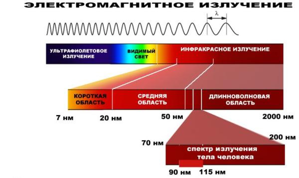 излучает волны спектра